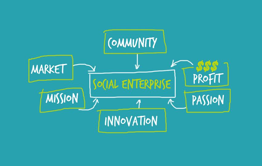 Η κοινωνική επιχειρηματικότητα στους νέους